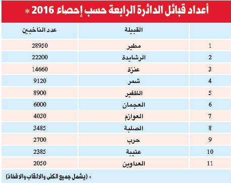 تعداد القبائل في السعودية 2017
