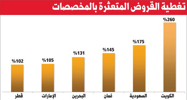 «فيتش»: مصارف الكويت الأولى خليجياً بالمخصَّصات