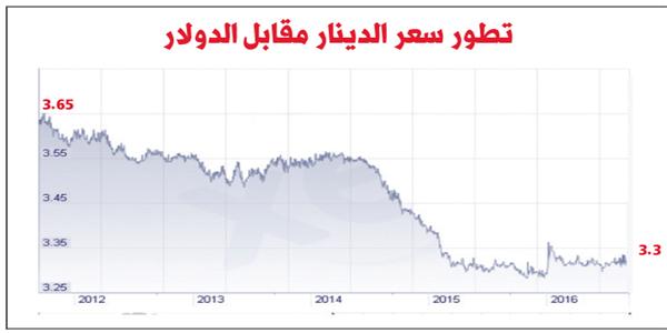 نتائج عكسية لتماهي سياسات نقد الخليج مع أمريكا