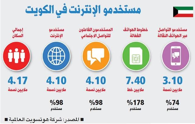 تقرير عالمي: 98% من سكان الكويت يستخدمون الإنترنت