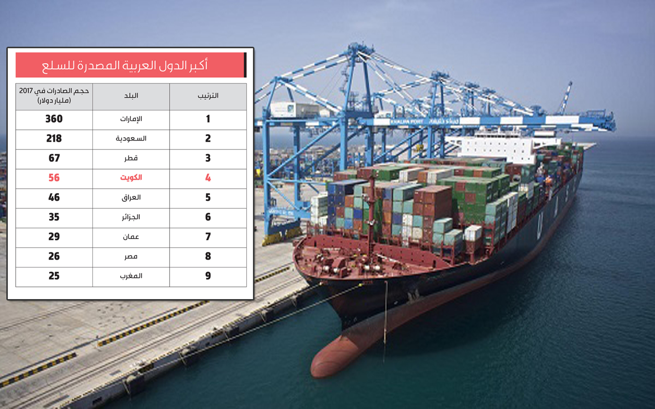 56 مليار دولار صادرات الكويت في 2017