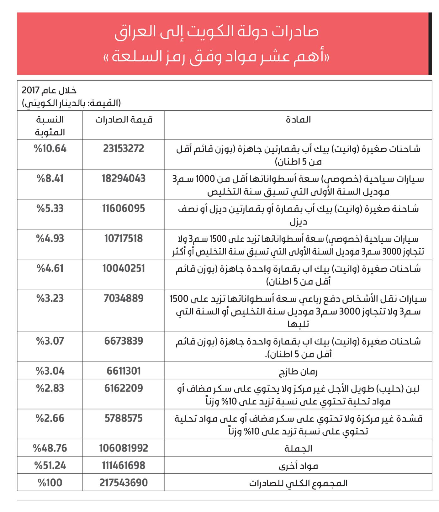 تجارة الكويت مع العراق ليست على ما يرام